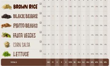 Veggie Burrito Bowl Nutrition Info